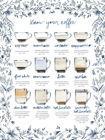 Know Your Coffee Print
