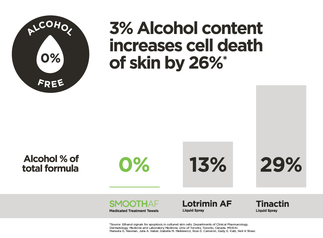 Why Alcohol Matters Comparison