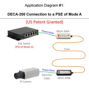 Diagram of DECA-200 POE-over-Coax EOC Adapter Kit