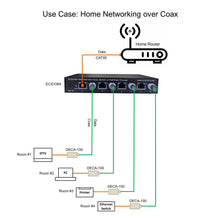 Load image into Gallery viewer, Ethernet over Coax Switch for Home Networking