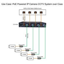 Load image into Gallery viewer, Ethernet over Coax Switch with PoE Pass-Through
