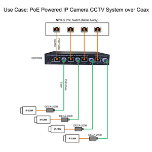 Ethernet over Coax Switch with PoE Pass-Through