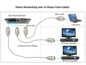 Use of DECA-100 Etherent-over-Coax Adapter Kit in a home network