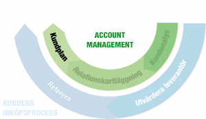 Account Management 3/3: Kundplan