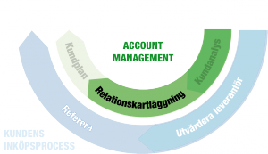 Account Management 2/3: Relations-kartläggning