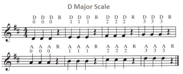 d major scale violin