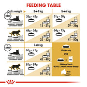 Royal Canin Feline Breed - Norwegian Forest Cat 2kg - Cat