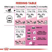 Royal Canin Feline Health - Kitten - Cat Food
