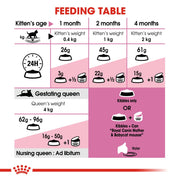 Royal Canin Feline Health - Mother & Babycat - Cat Food