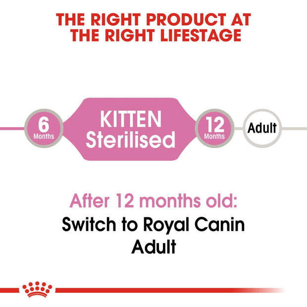 Royal Canin Kitten Sterilised in Gravy (12x85g Pouches) -
