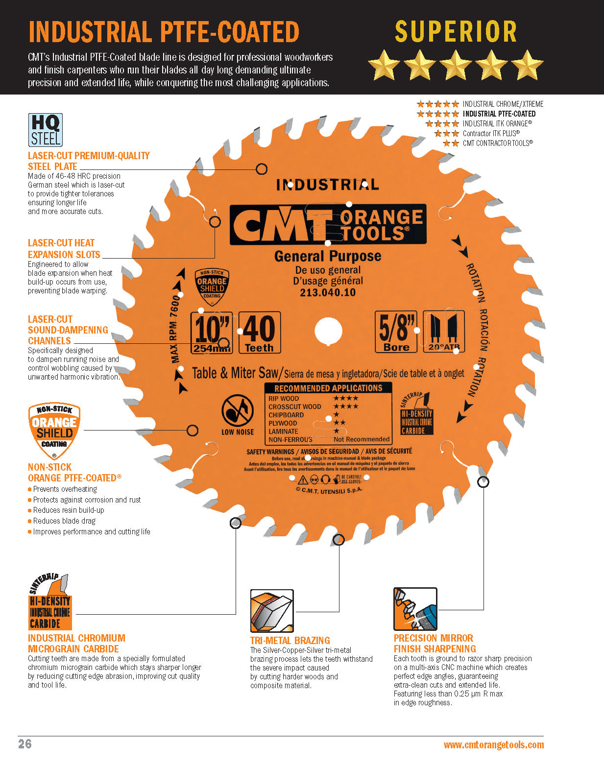 Features of CMT PTFE-Coated Saw Blade