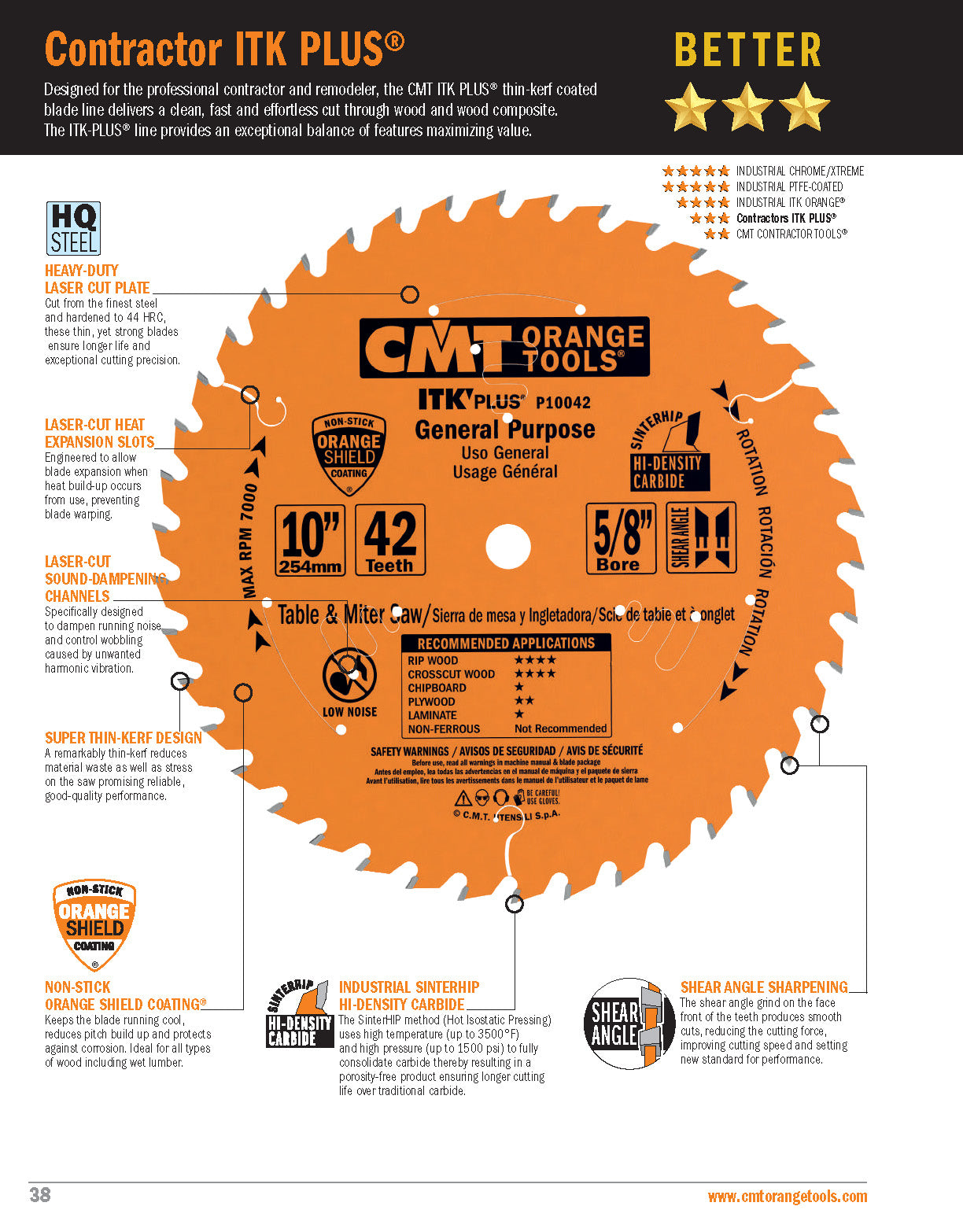 Features of CMT Contractor ITK Plus Saw Blade