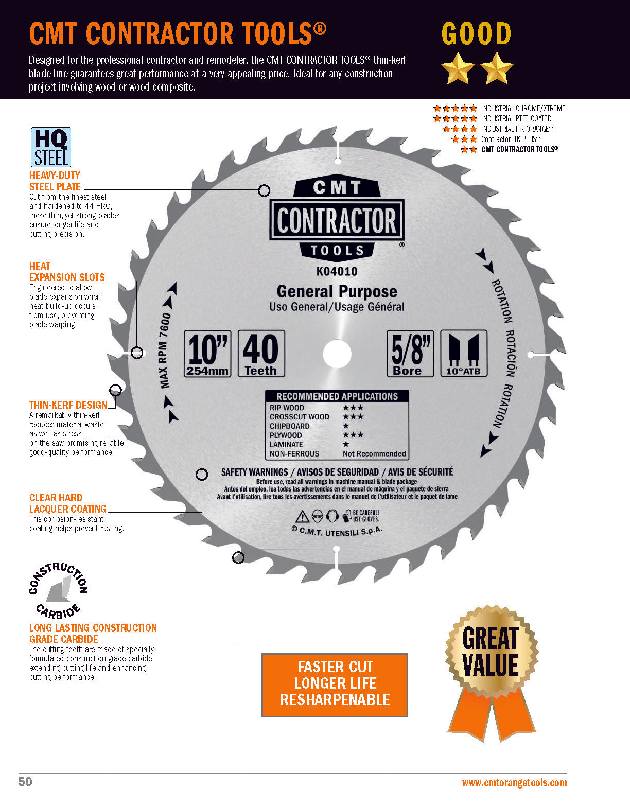 Features of CMT Contractor Tools Saw Blade