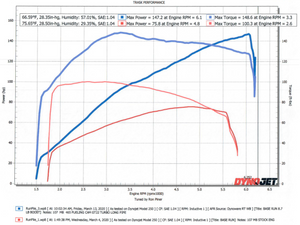 Harley M8 TURBO 107 WITH CAM DYNO CHART