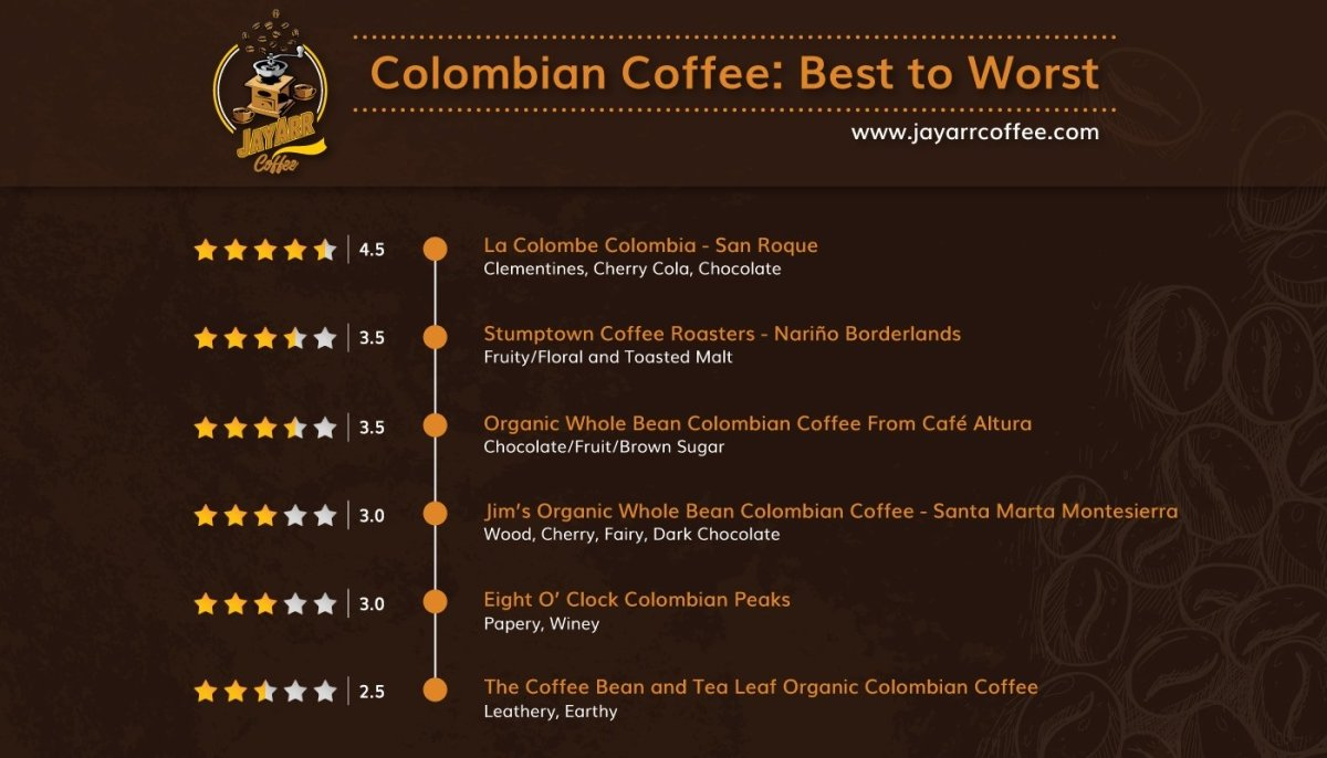 6 Colombian Coffees Reviewed: Best and Worst! | JayArr Coffee