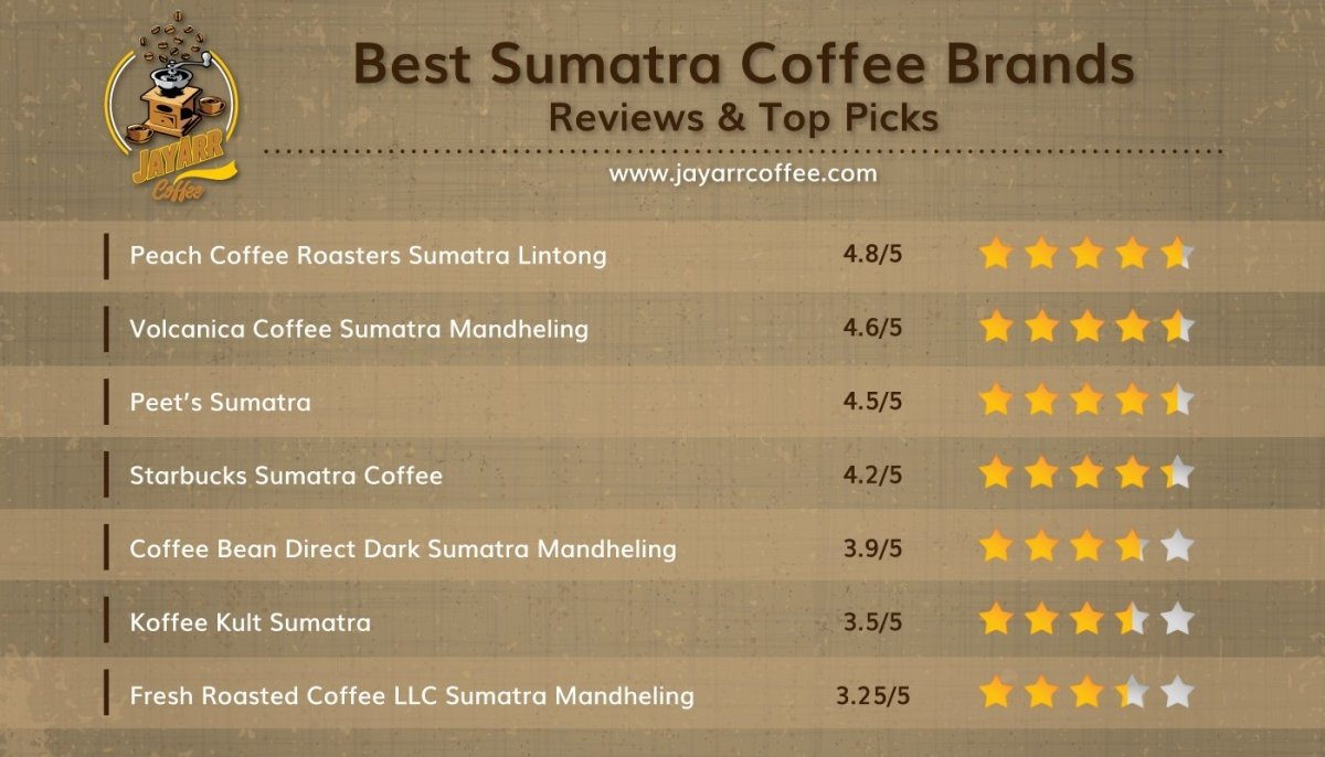 7 Sumatra Coffees Reviewed! (Which is the Best?) | JayArr Coffee