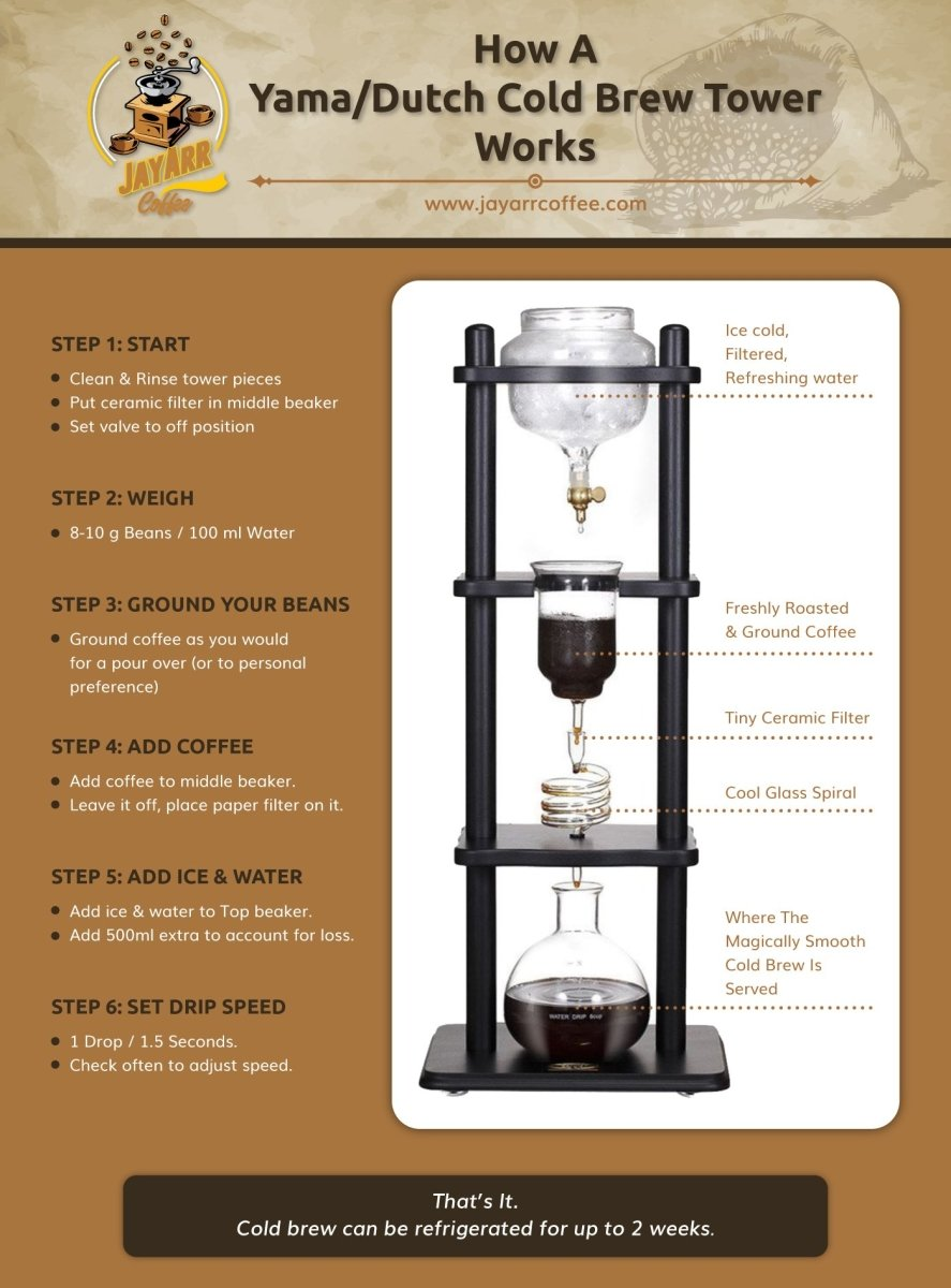 What is Dutch Brew Coffee? (And How Yama Towers Work!) | JayArr Coffee