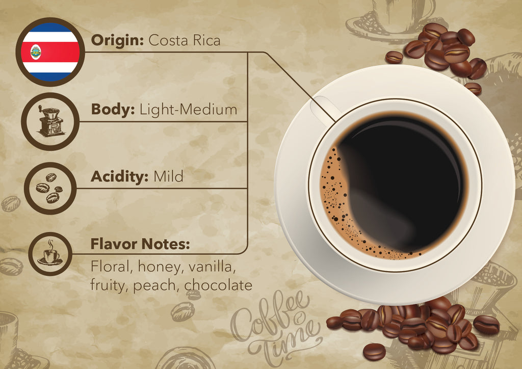 Costa Rican Single Origin Coffee