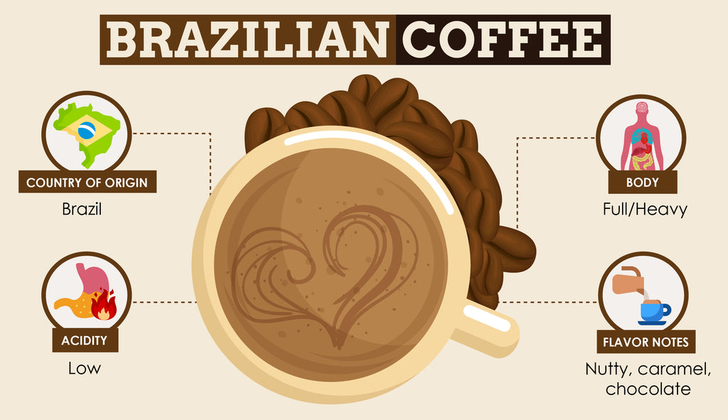 Brazilian Single Origin Coffee