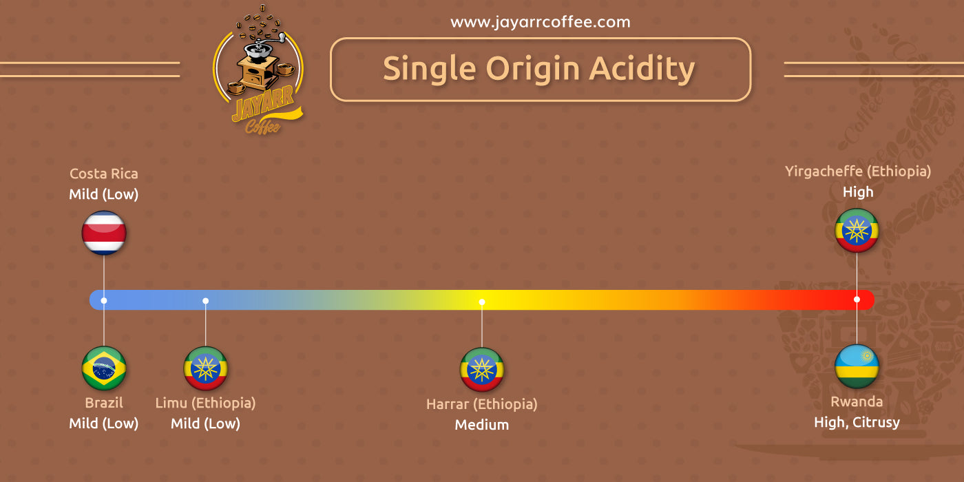 Single Origin Acidity