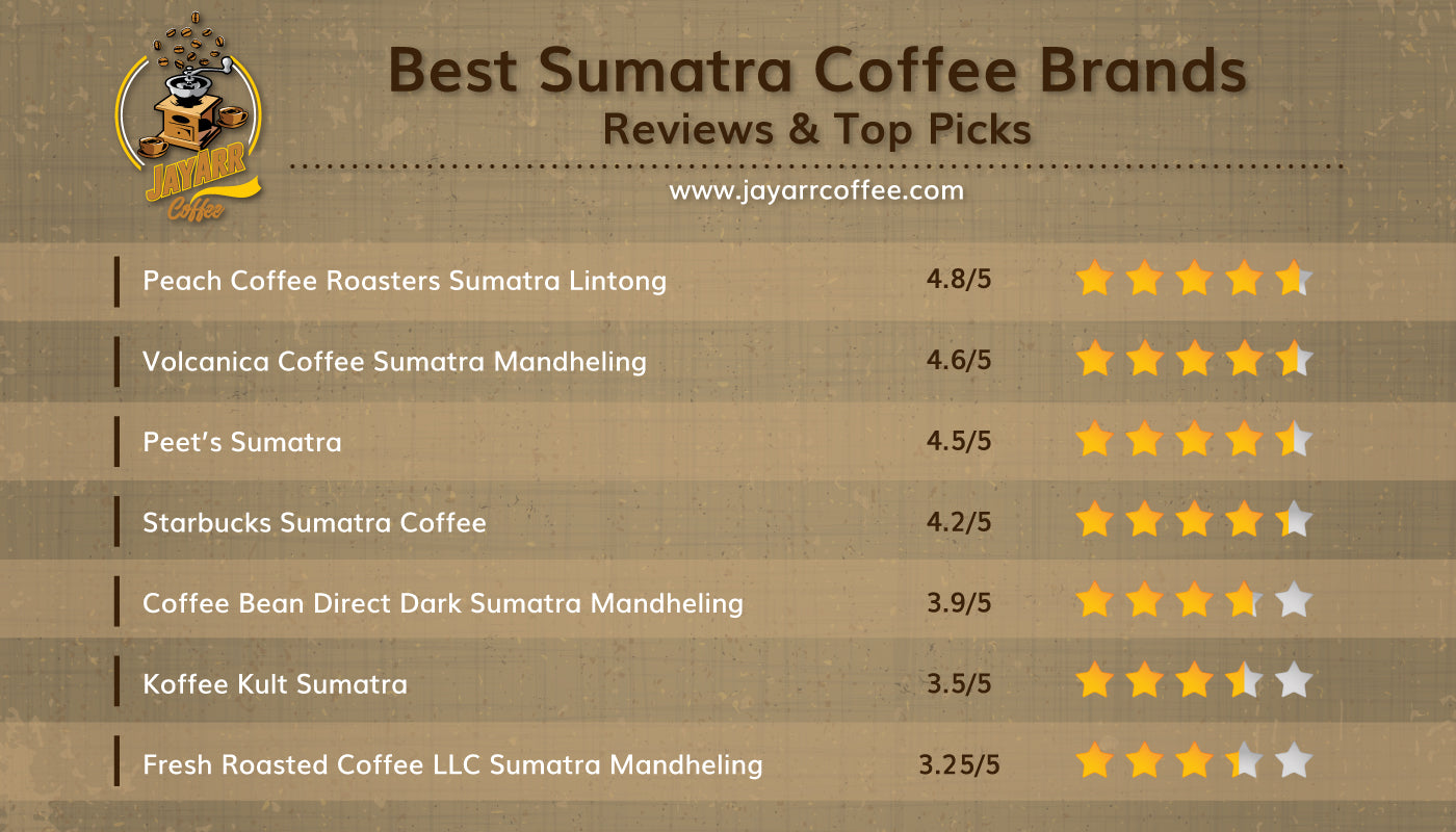 Sumatra coffee ranked
