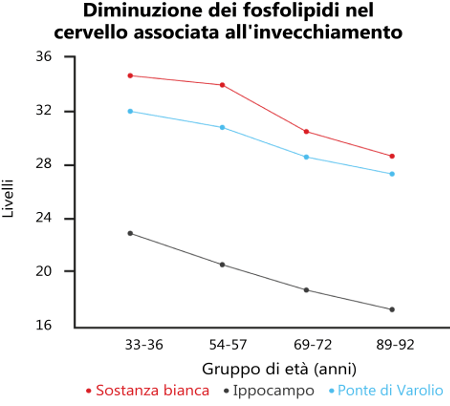 Fosfatidilserina (PS) Graph
