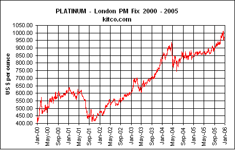 The additional charts below show the inverse relationship as palladium crashed and platinum took off during the time period we are talking about. The market corrections the past few weeks could be the beginnings of a similar move down in palladium and corresponding move up in platinum.