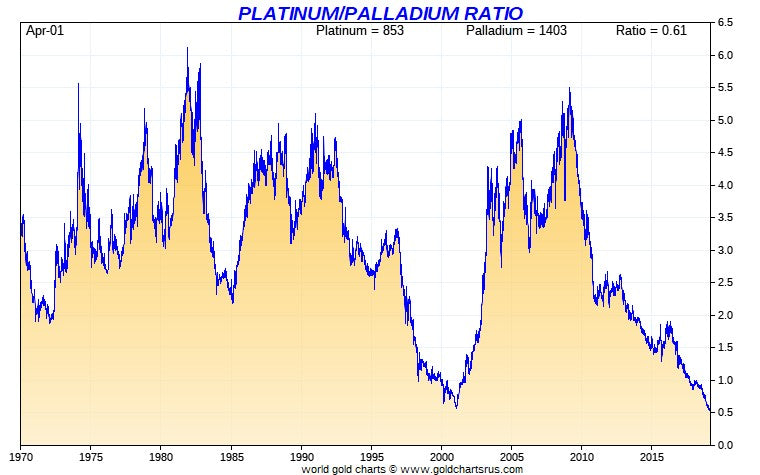 This chart shows the market ratio is nearly identical today as it was in 2001 when palladium started its decline and platinum started its biggest run ever.