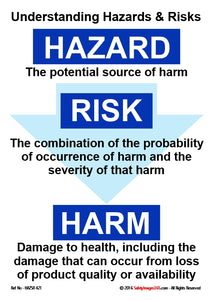 Three blue boxes containing the words hazard, risk and harm in white text with definitions of each term.