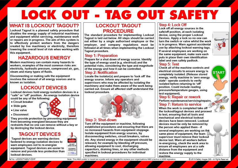 Characters showing the correct procedures for lock out and tag out system of work.