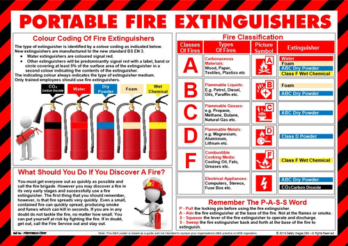 Diagram explaining the colour codes of fire extinguishers available in the UK.