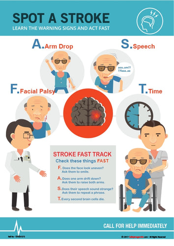 Images depicting the signs and symptoms of a stroke.