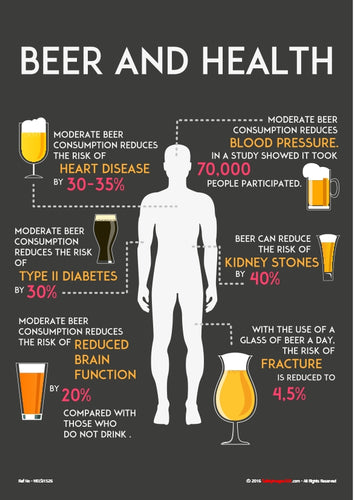 Image of the human body surrounded by glasses of beer and information about the effect of beer on the body.
