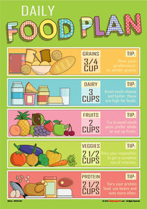 Chart showing images of each of four food types and the recommended daily amount.