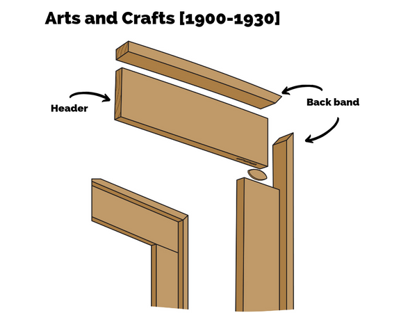 Arts and Crafts period, trim details include header, back band, biscuit joint, and door casing examples for period piece.