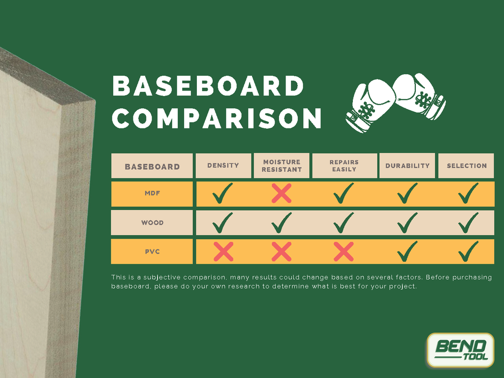 A comparison table with MDF, PVC, and Wood Baseboards comparing density, repairs, durability, selection and moisture resistance.
