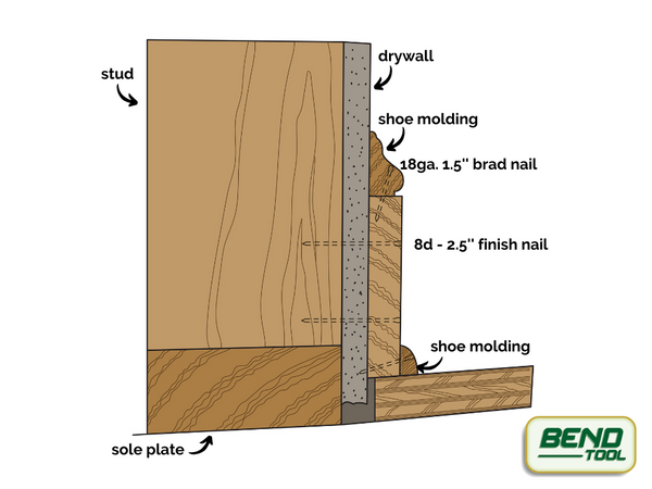 Bend Tool Co. - Nailing baseboards - explanation of nails, sizes, locations for baseboard, shoe molding, basecaps. Details stud, sole plate, drywal.