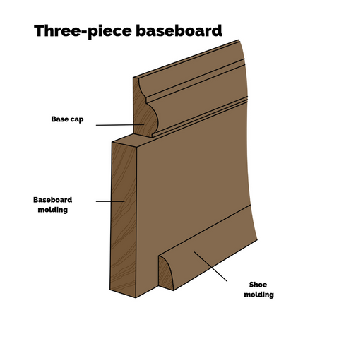 Two of four different baseboard looks - three-piece profiled trim, including base cap and shoe molding.