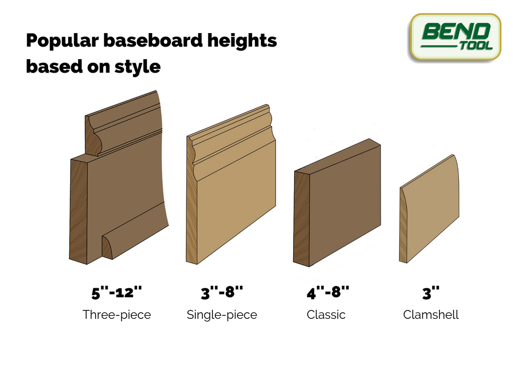 Comparison of four different baseboard styles: three-piece, single-piece profiled, square/classic, and clamshell based on popular heights for each.