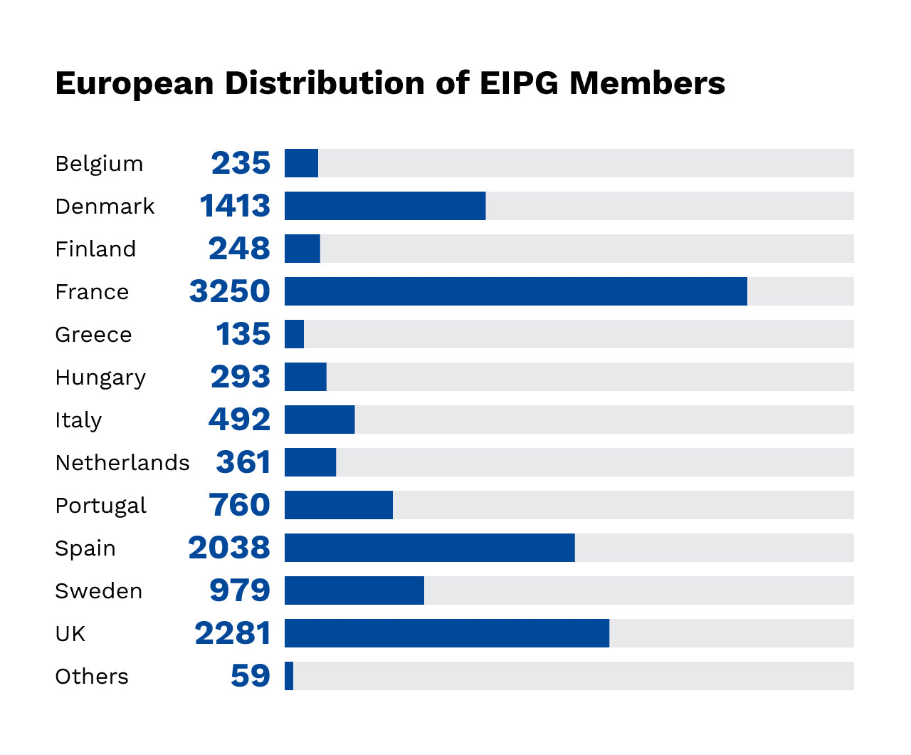 Infographic - Chart showing European Distribution of EIPG Members