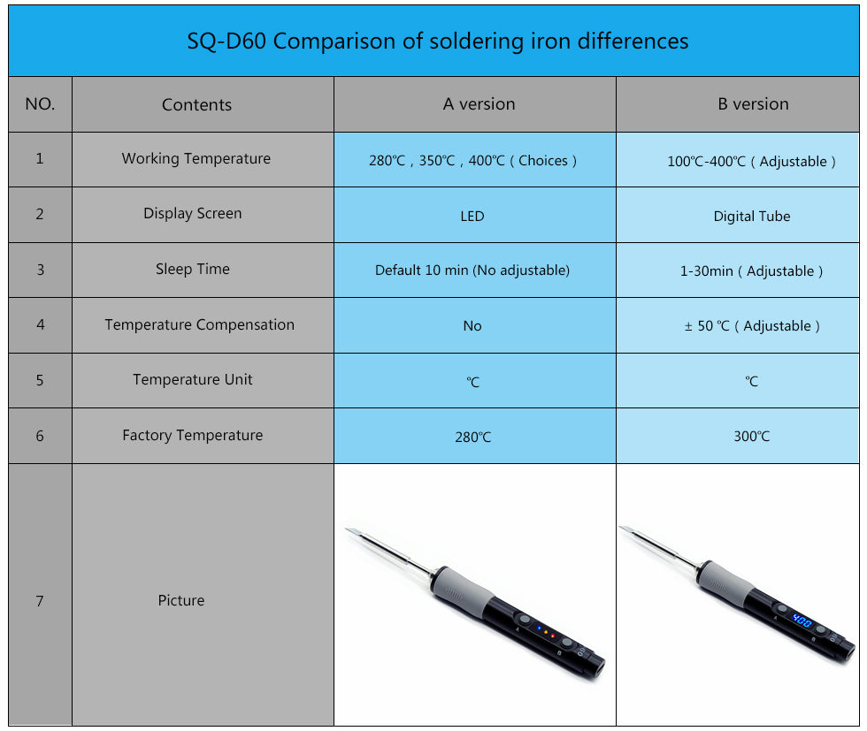 Comparison of A and B soldering irons: