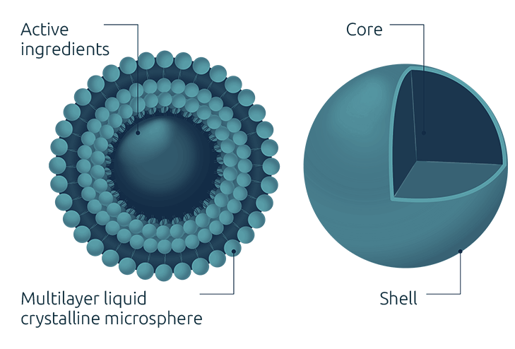 Our Micro-encapsulation Technology
