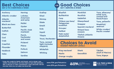 We recommend following the EPA and FDA advice on eating fish and shellfish.