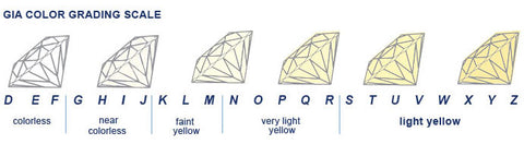 diamond_colour_chart