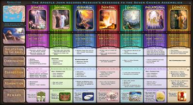 7 Churches of Revelation Chart product shot