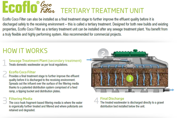 Tertiary Treatment (Secondary Treatment) – Waste Water Supplies