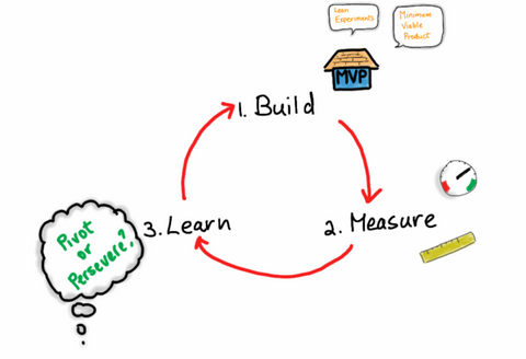 Built Measure Learn Eric Ries Lean Startup