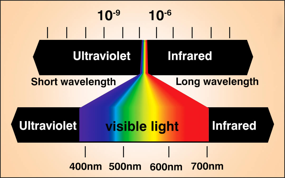 UV IR Map