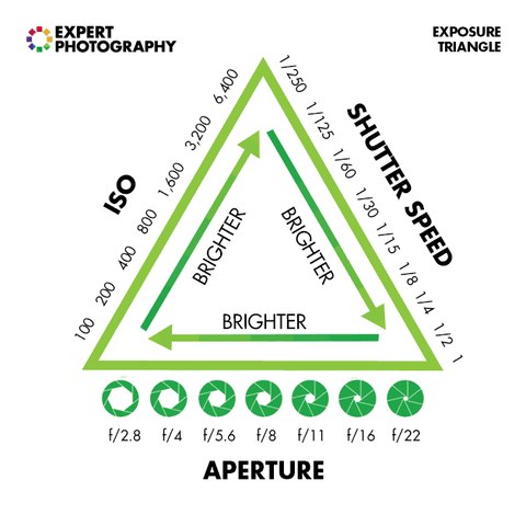 exposure triangle for beginners