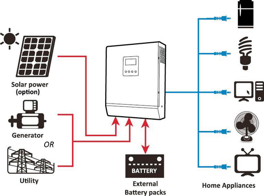 Temank MPPT 80A 5KW Inverter/Charge MPS-5KW-80A-Parallel With LCD Display